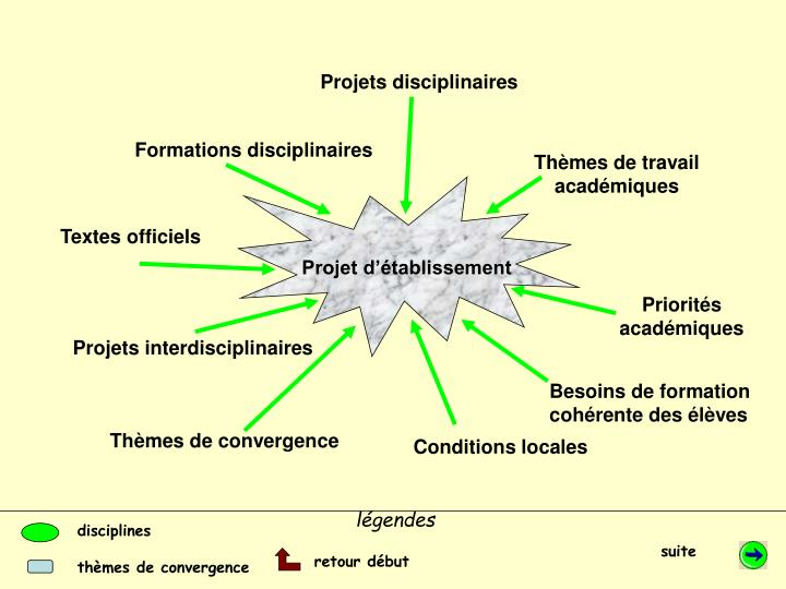 Projets disciplinaires