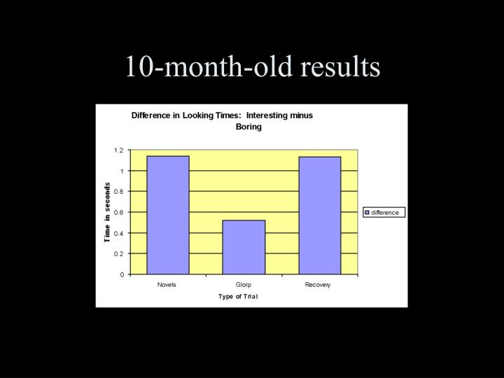 10-month-old results