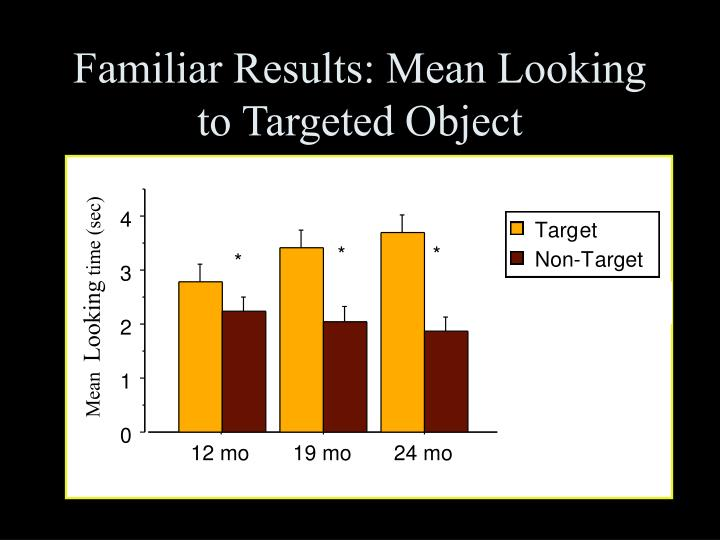 Familiar Results: Mean Looking to Targeted Object
