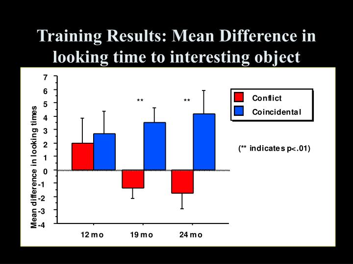 Training Results: Mean Difference in looking time to interesting object