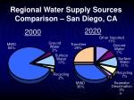 regional water supply sources comparison san diego ca