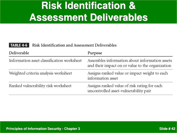 Ppt Cmps 319 Risk Management Identifying And Assessing Risk