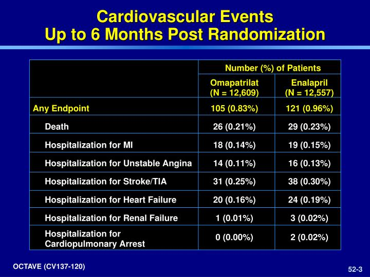 Cardiovascular events up to 6 months post randomization