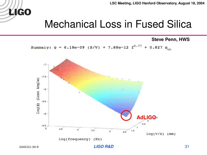 Mechanical Loss in Fused Silica