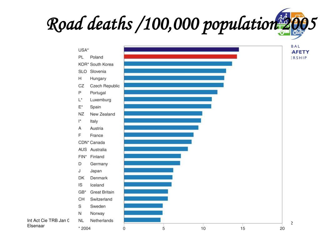 Road deaths /100,000 population 2005