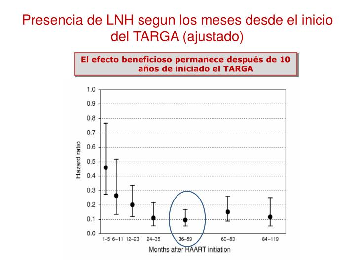 Presencia de LNH segun los meses desde el inicio del TARGA (ajustado)