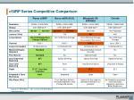 c50rp series competitive comparison