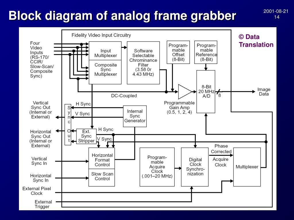 Block diagram of analog frame grabber