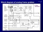block diagram of analog frame grabber