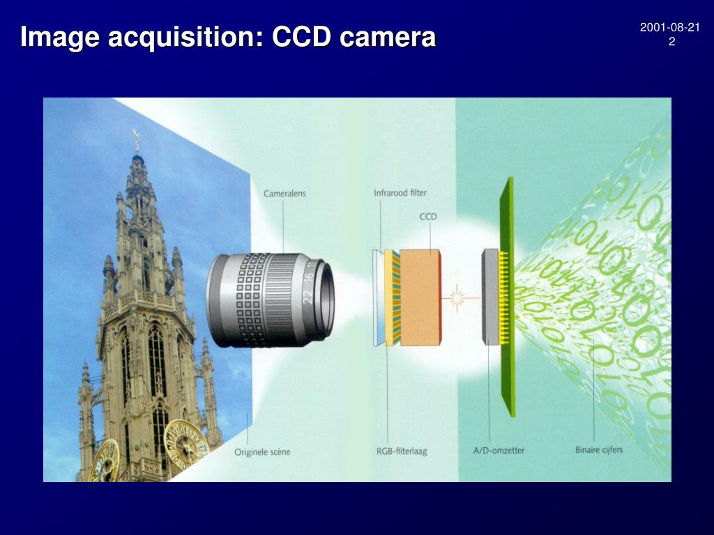 Image acquisition: CCD camera