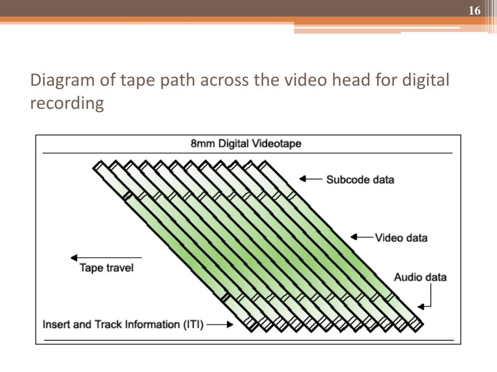 Diagram of tape path across the video head for digital recording