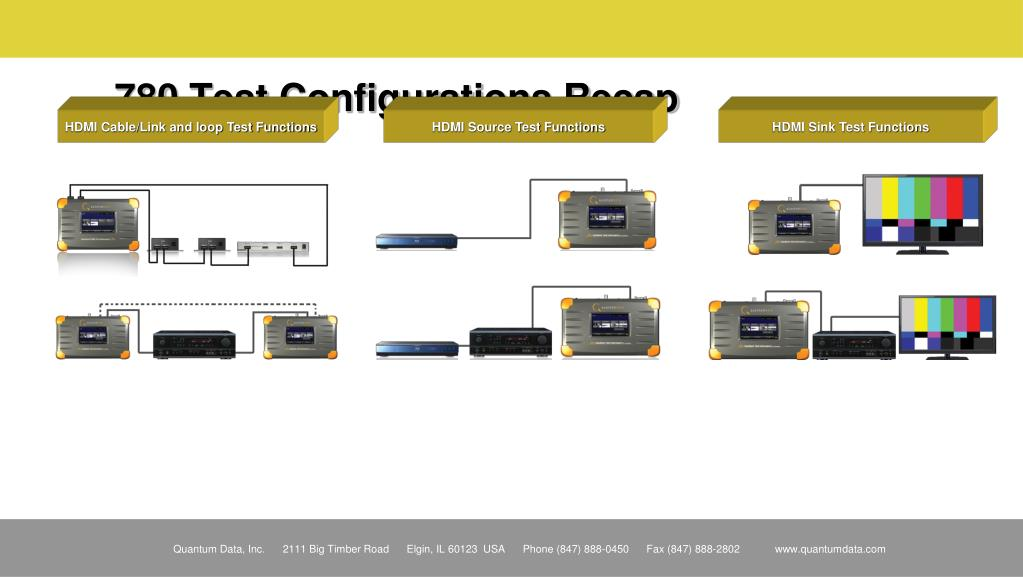 780 Test Configurations Recap