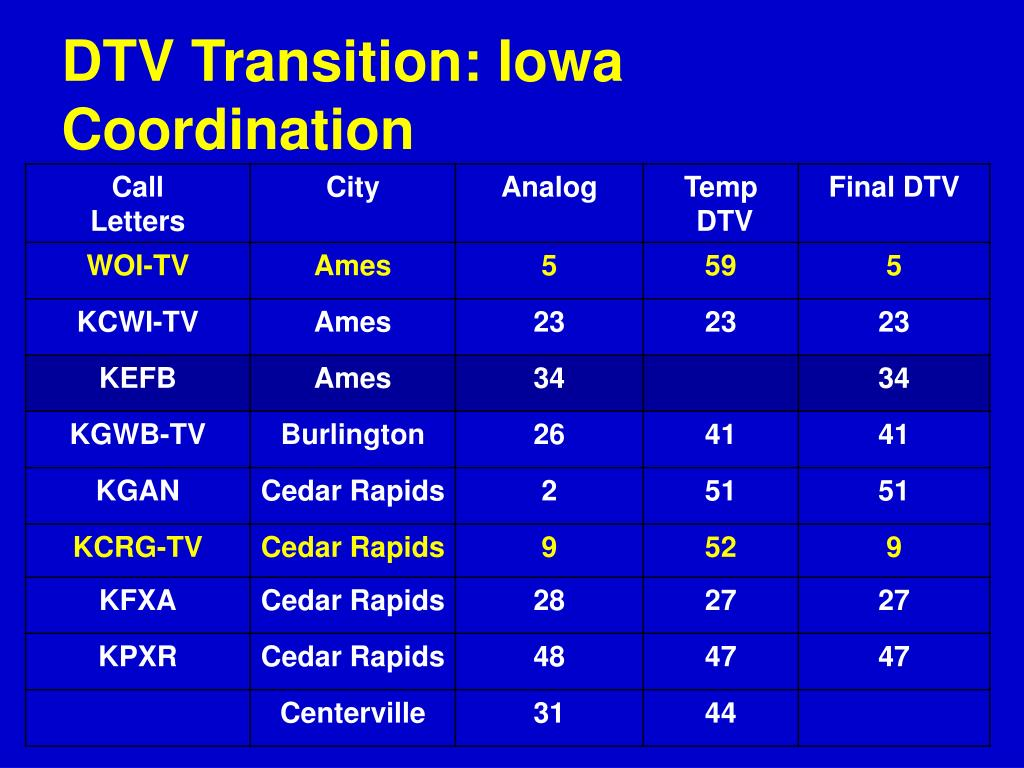DTV Transition: Iowa Coordination