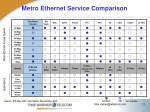metro ethernet service comparison