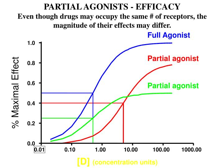 PARTIAL AGONISTS - EFFICACY