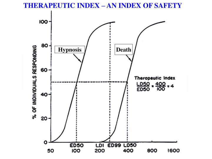 THERAPEUTIC INDEX – AN INDEX OF SAFETY