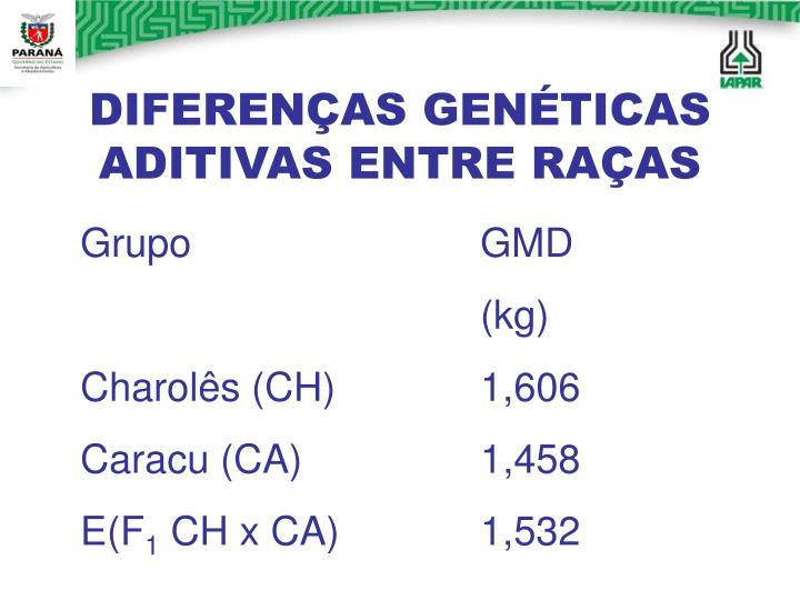 DIFERENÇAS GENÉTICAS ADITIVAS ENTRE RAÇAS