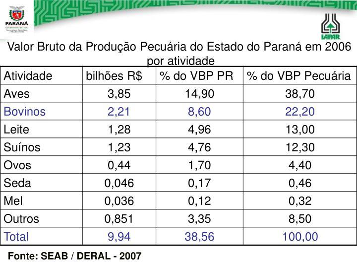 Valor Bruto da Produção Pecuária do Estado do Paraná em 2006