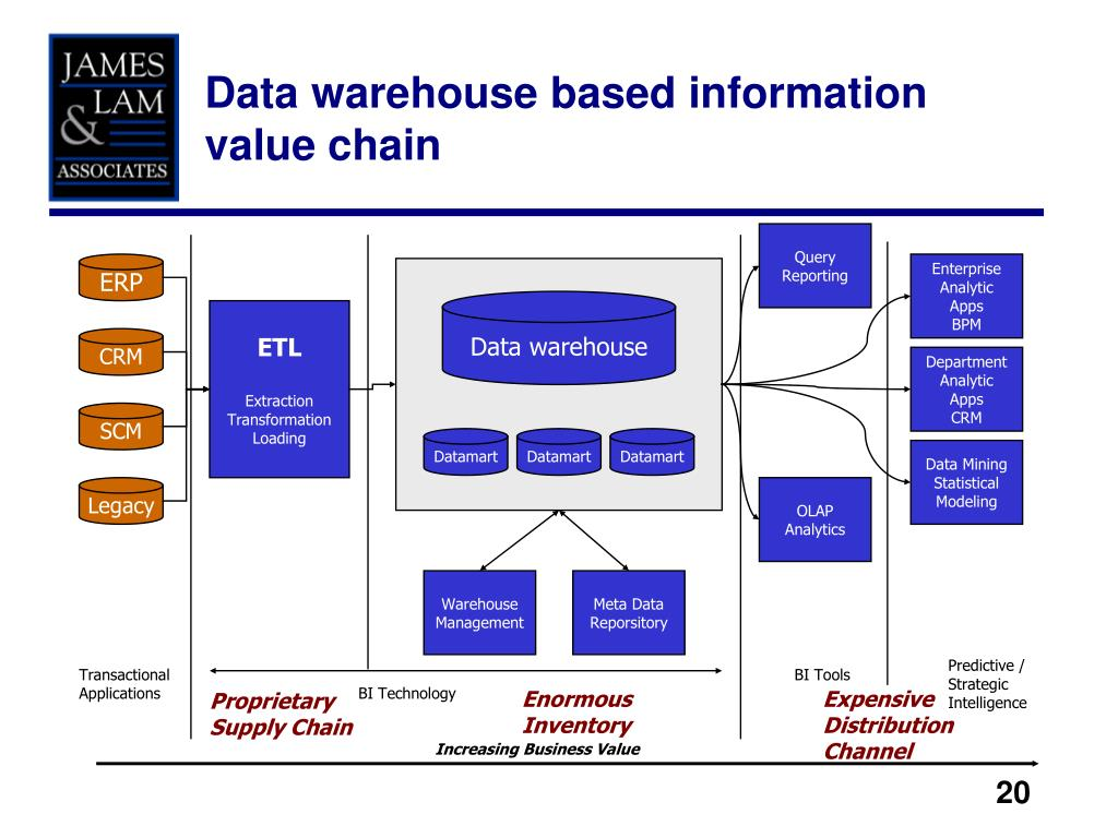 Data warehouse based information value chain