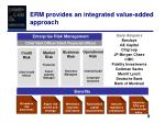 erm provides an integrated value added approach