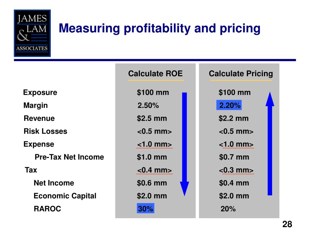 Measuring profitability and pricing