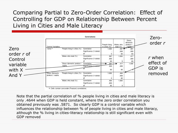Comparing Partial to Zero-Order Correlation:  Effect of Controlling for GDP on Relationship Between Percent Living in Cities and Male Literacy