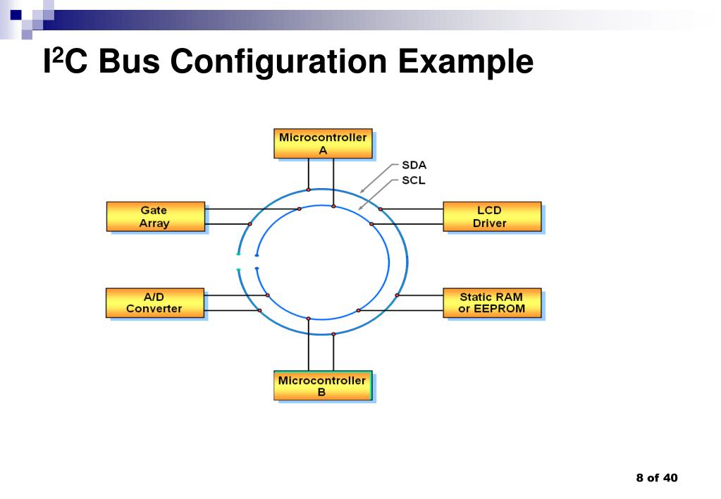 PPT - The I 2 C Bus PowerPoint Presentation - ID:829313