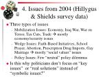 4 issues from 2004 hillygus shields survey data