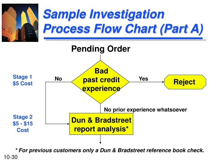 Sample Investigation Process Flow Chart (Part A)