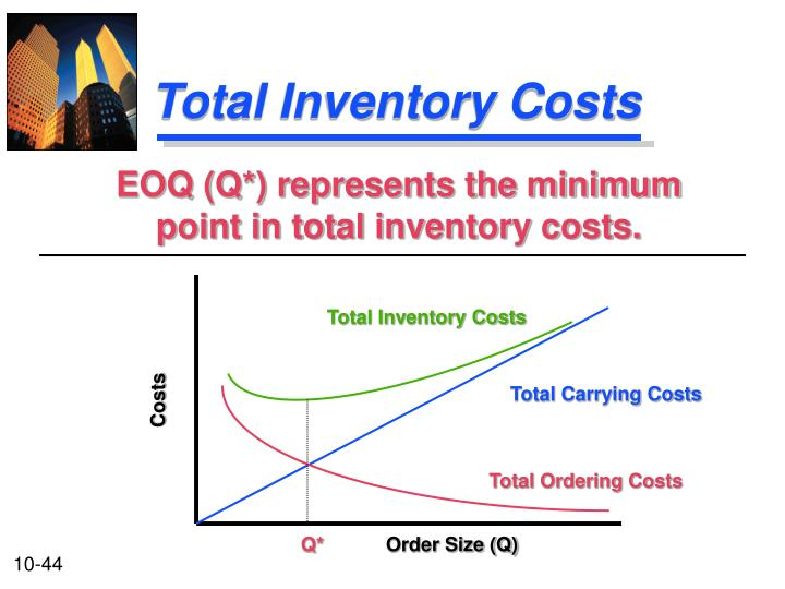 Total Inventory Costs