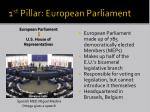 1 st pillar european parliament