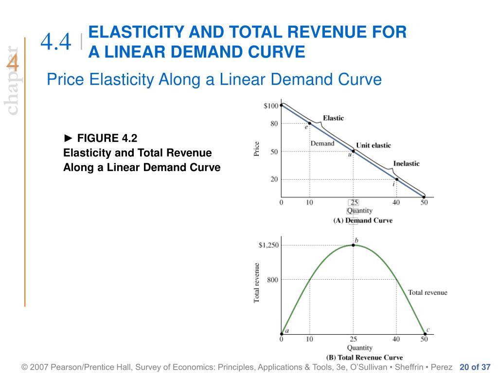 PPT - THE PRICE ELASTICITY OF DEMAND PowerPoint ...