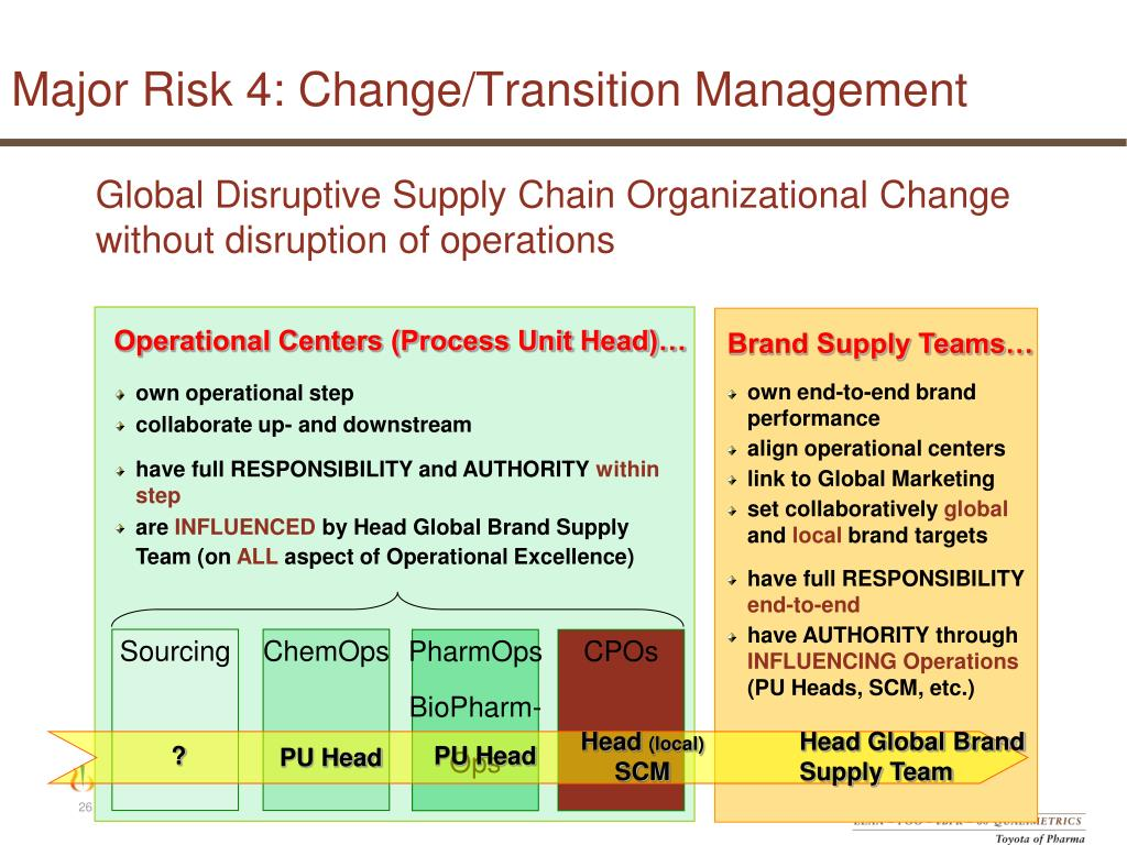PPT - Target 2010 The Toyota of Pharma PowerPoint