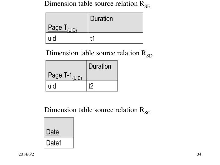 Dimension table source relation R