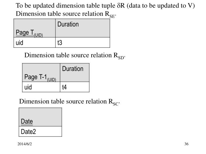 To be updated dimension table tuple