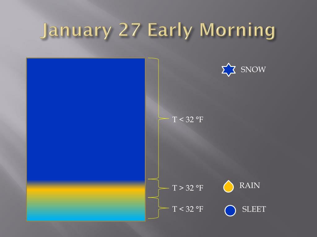 January 27 Early Morning