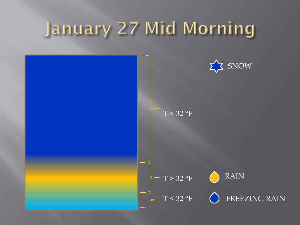 January 27 Mid Morning