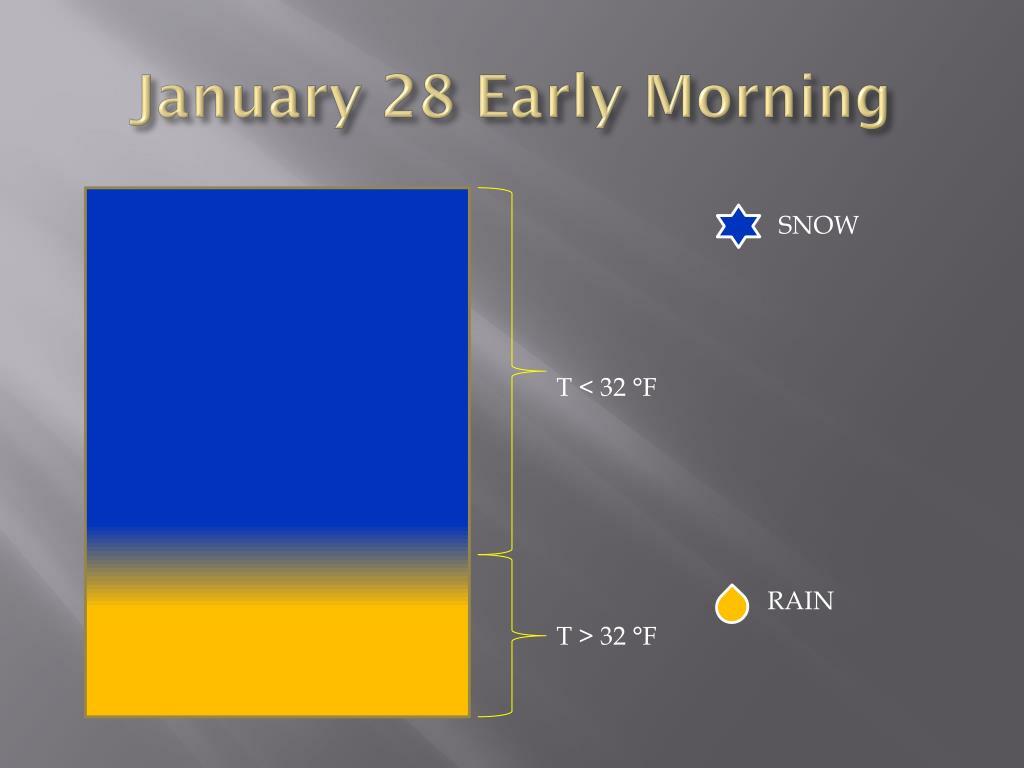 January 28 Early Morning