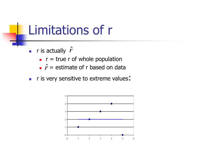 Limitations of r