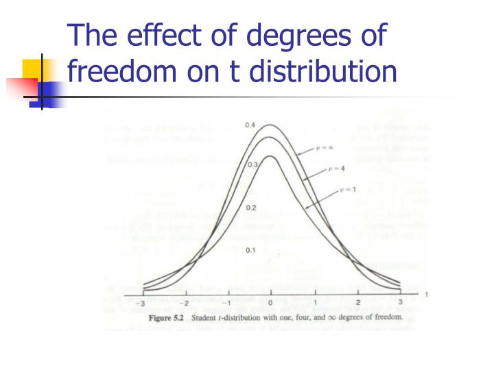 The effect of degrees of freedom on t distribution