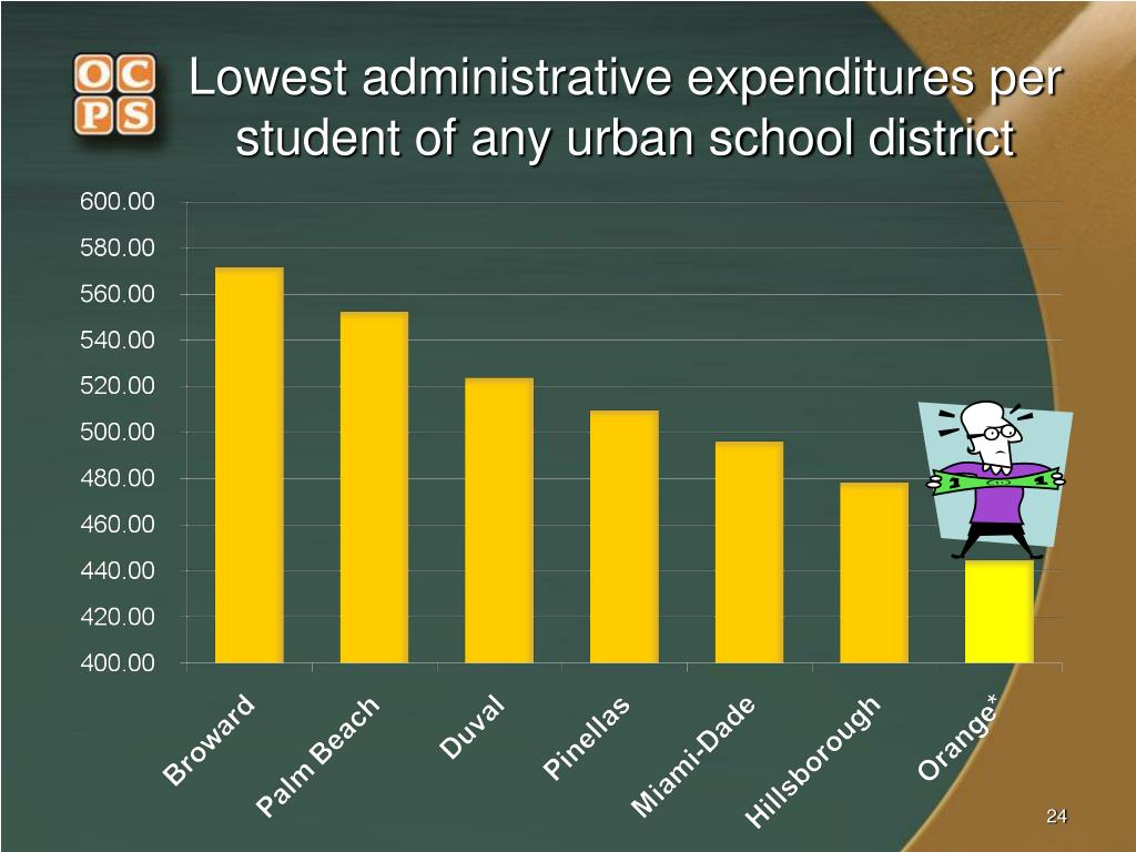 Lowest administrative expenditures per student of any urban school district
