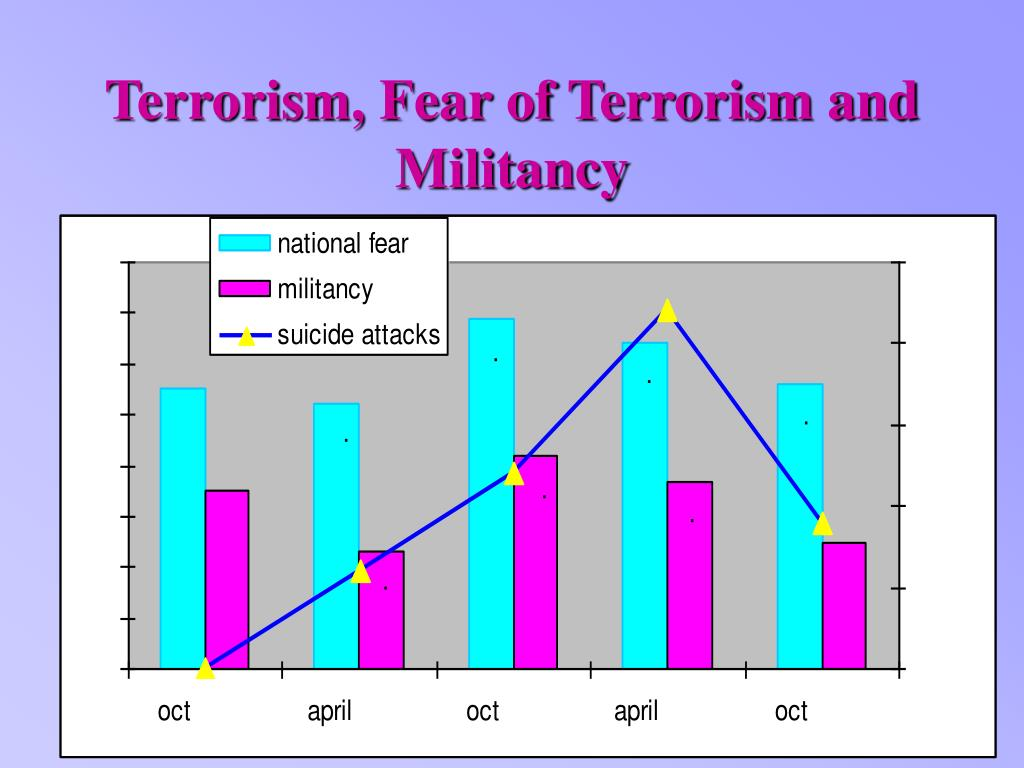 Terrorism, Fear of Terrorism and Militancy