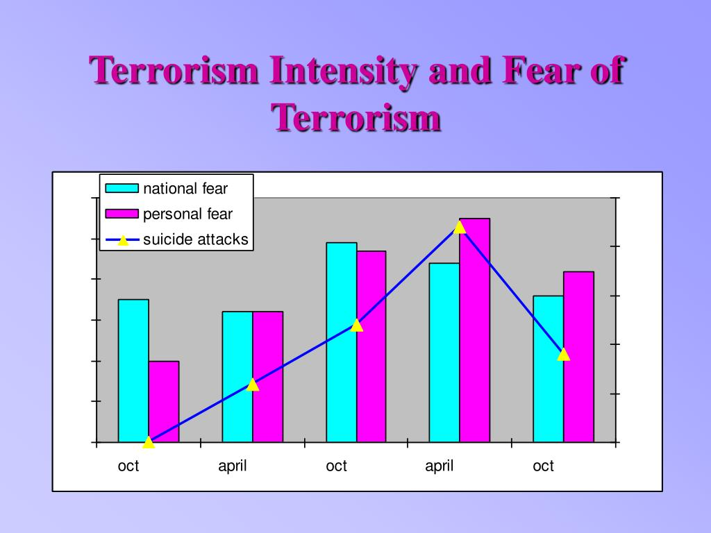 Terrorism Intensity and Fear of Terrorism