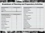 breakdown of planning and preparatory activities