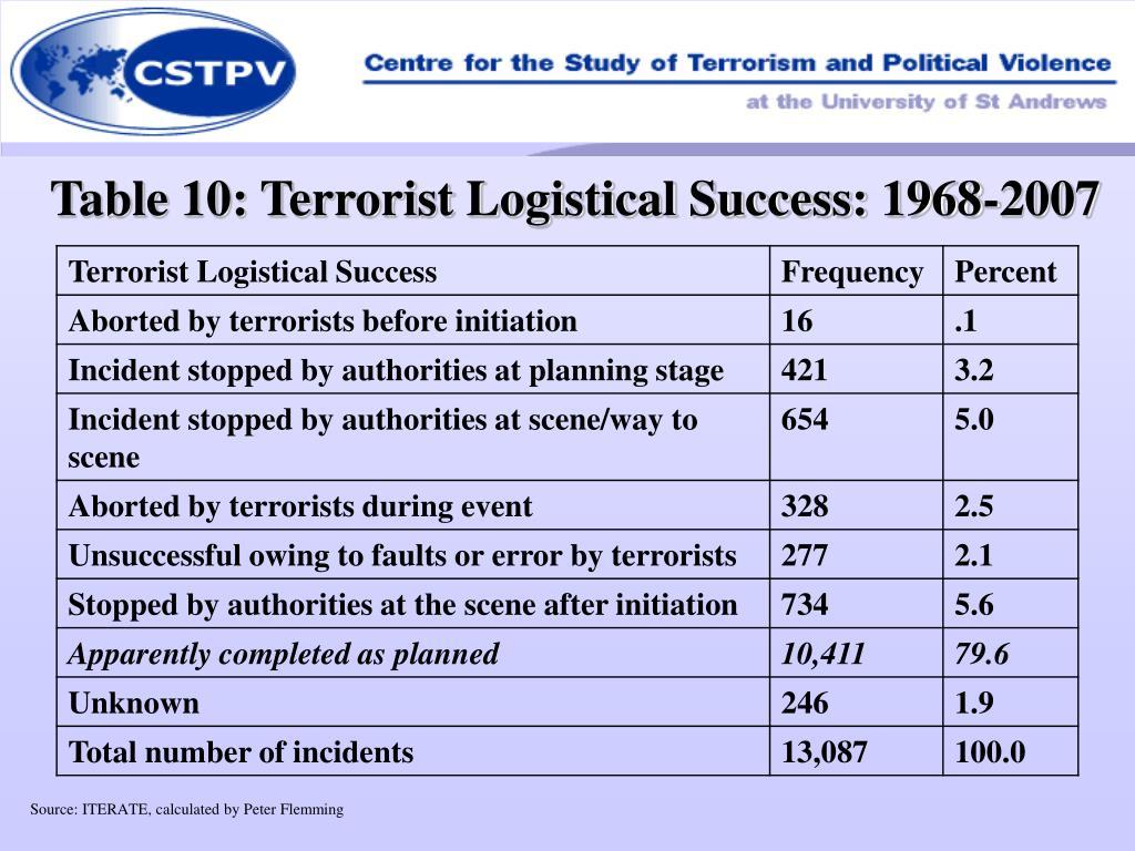 Table 10: Terrorist Logistical Success: 1968-2007