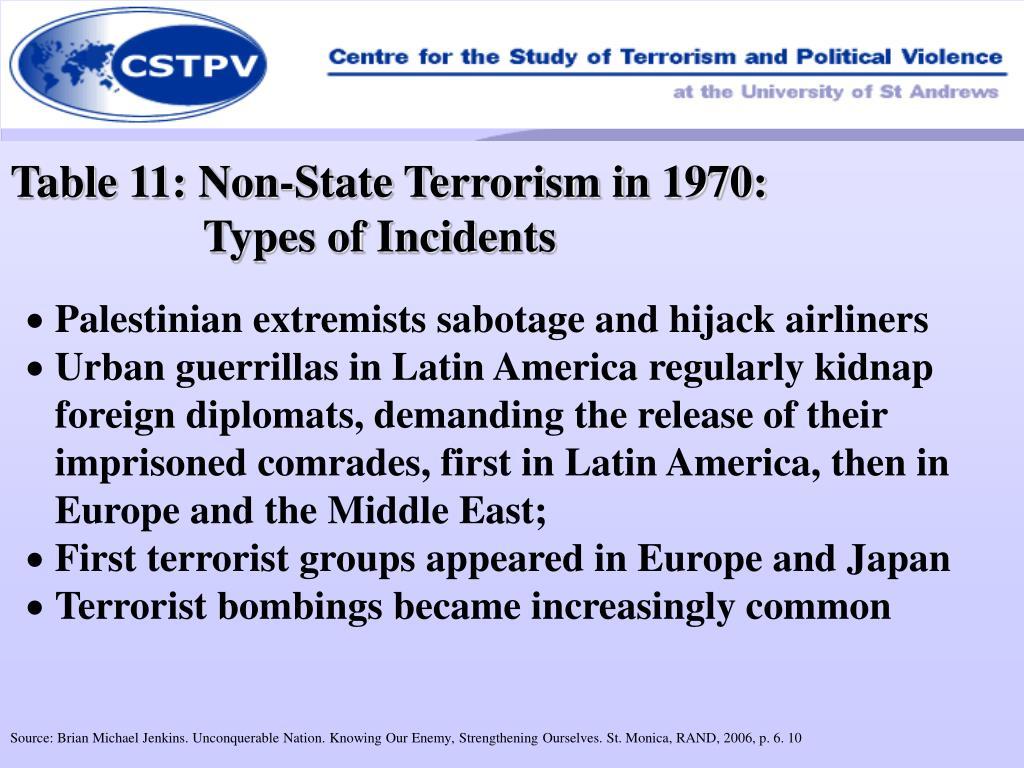 Table 11: Non-State Terrorism in 1970: