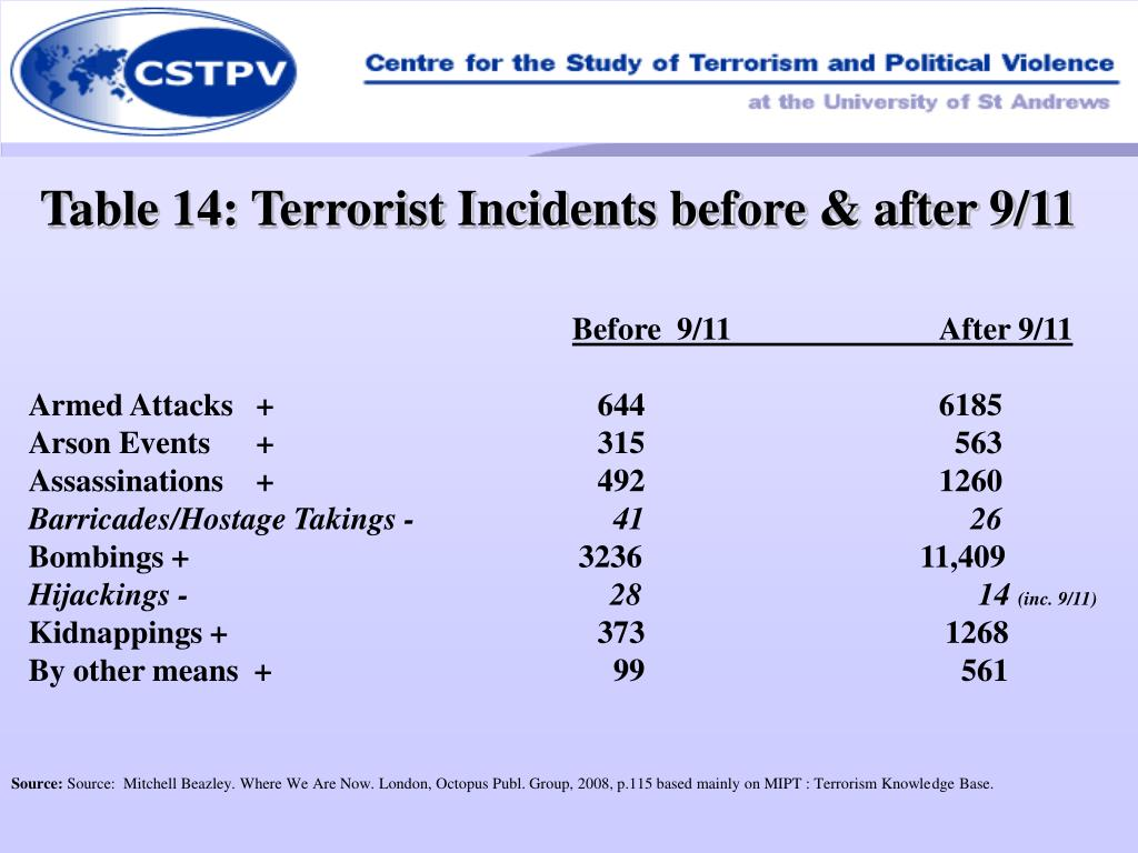 Table 14: Terrorist Incidents before & after 9/11