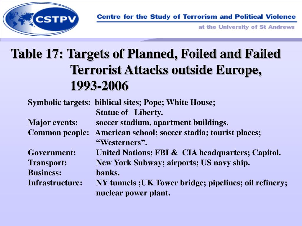 Table 17: Targets of Planned, Foiled and Failed Terrorist Attacks outside Europe, 1993-2006