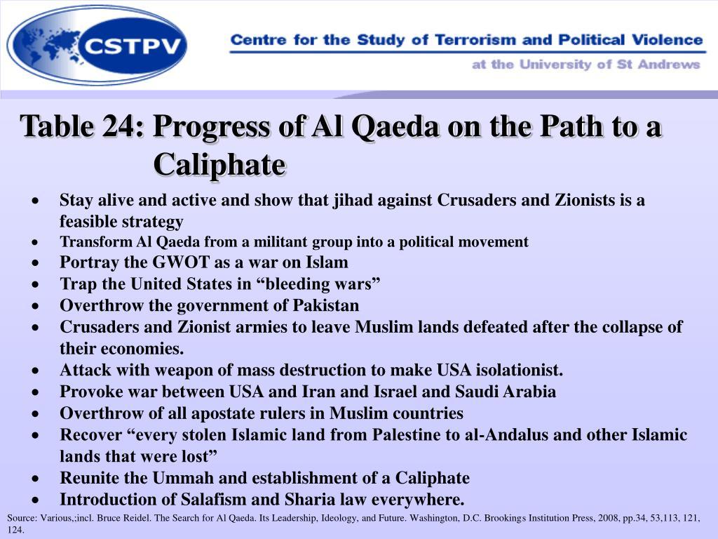 Table 24: Progress of Al Qaeda on the Path to a Caliphate