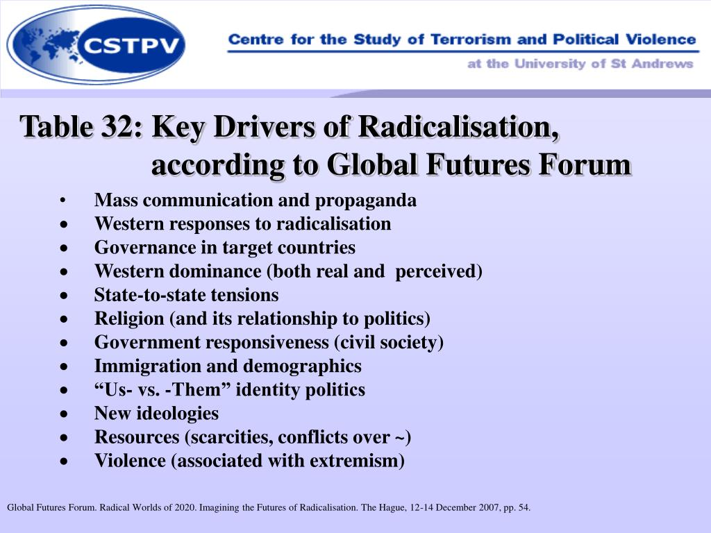 Table 32: Key Drivers of Radicalisation, according to Global Futures Forum